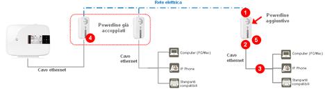 Schema funzionamento powerline fare di una mosca - Spostamento cavi telecom dalla facciata di casa ...